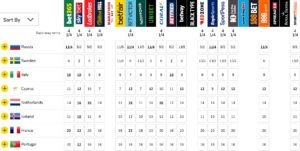 Eurovision betting odds betfair exchange babysit your bitcoins 2021